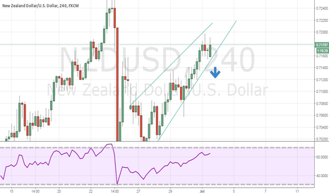 NZDUSD: will short if breaks down