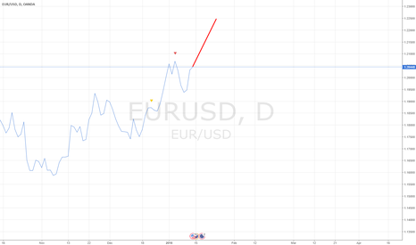 EURUSD: EURUSD Deep Neural Network prediction