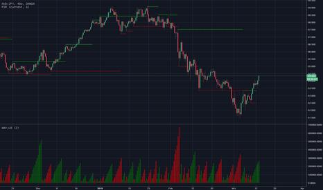 AUDJPY: AUDJPY 8h Chart - weiter bullisch.