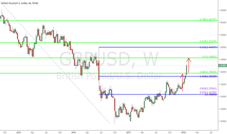 GBPUSD: $GBPUSD - Weekly Chart