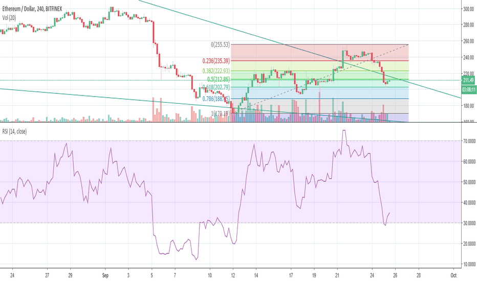 ETHUSD: critical support for eth has been reached will this hodl?