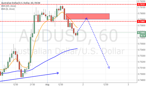 AUDUSD: SHORT AUDUSD AT THE PULL BACK
