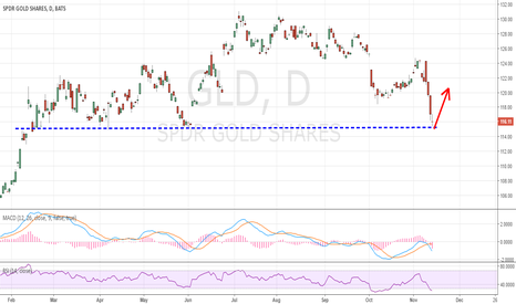 GLD: hit short term bottom. Expect good bounce