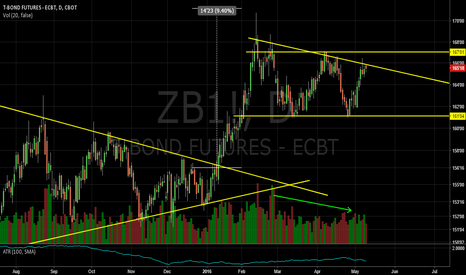 ZB1!: Descending Triangle