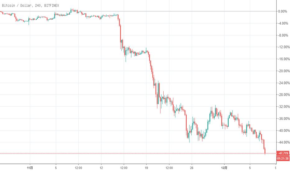 BTCUSD: 币圈淘金:BCH硬分叉引发比特币行情继续下跌