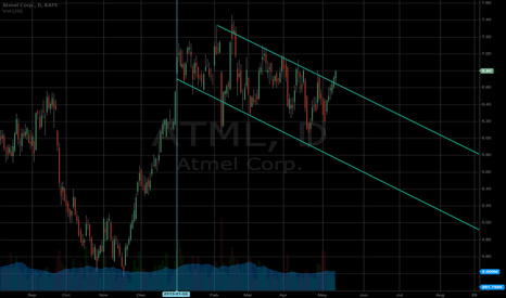 ATML: $atml Breakout...