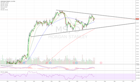 MS: Still within symmetrical triangle