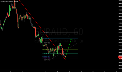 EURAUD: Long this pullback with a nice risk/reward