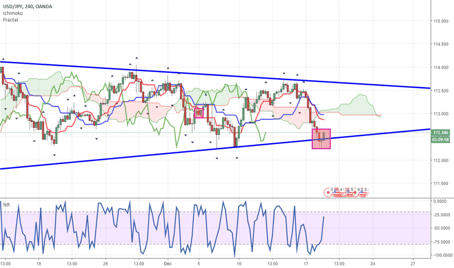 USDJPY: Symmetrical triangle pattern: USDJPY