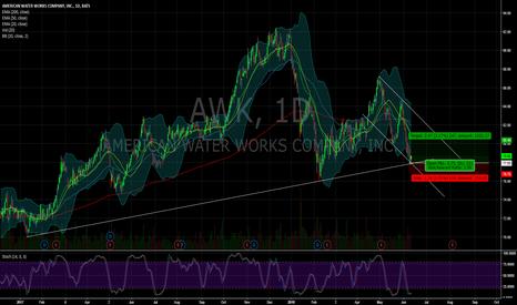 AWK: $AWK