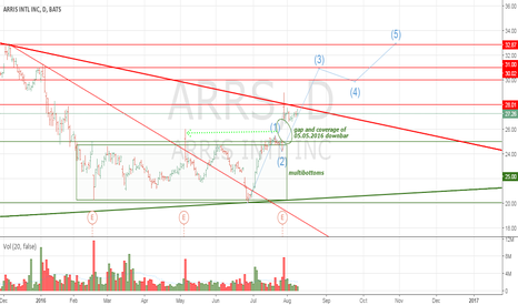 ARRS: The end of bears power on ARRS?