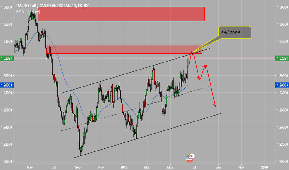 USDCAD: sell zone USDCAD
