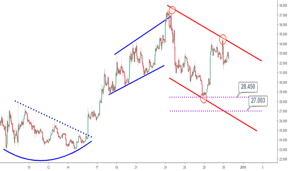 LTCUSD: LTCUSD Technical Analysis: Market Outlook for the Rest of 2018
