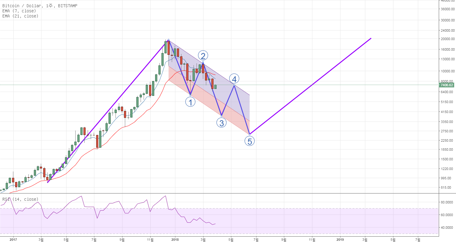 BTC/USD 주봉 분석