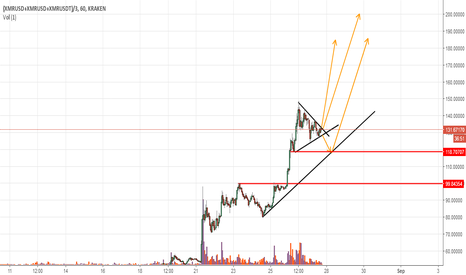 (XMRUSD+XMRUSD+XMRUSDT)/3: Monero getting ready for the next and probably final leg up