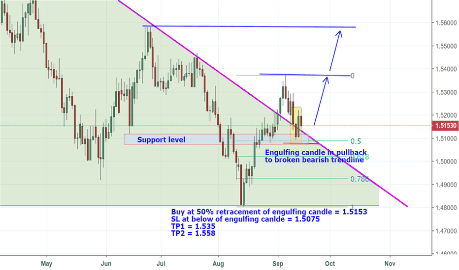 EURCAD: Engulfing pattern on pullback to broken bearish trend line