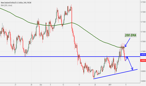 NZDUSD: NZDUSD Technical Outlook: Bearish Bias, Rejection from 200 EMA