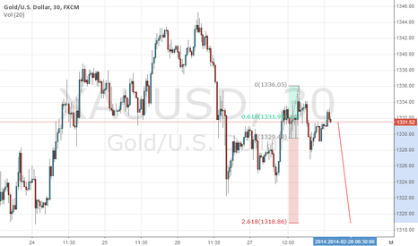 XAUUSD: gold down to 216.8