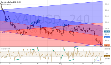 XAUUSD: Long Gold trade on divergence - second attempt