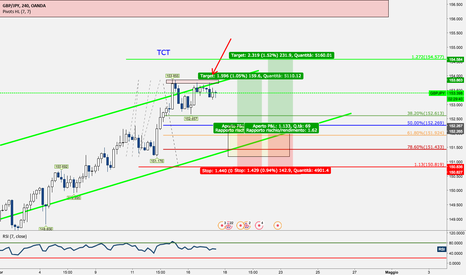 GBPJPY: GBPJPY - Trend Continuation