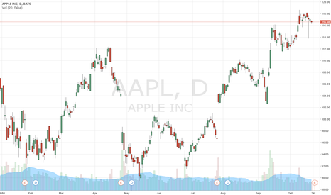 AAPL: The Apple Deal