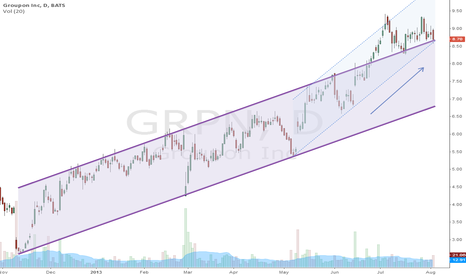 GRPN: Groupon CHANEL. Next week will be very important!!!