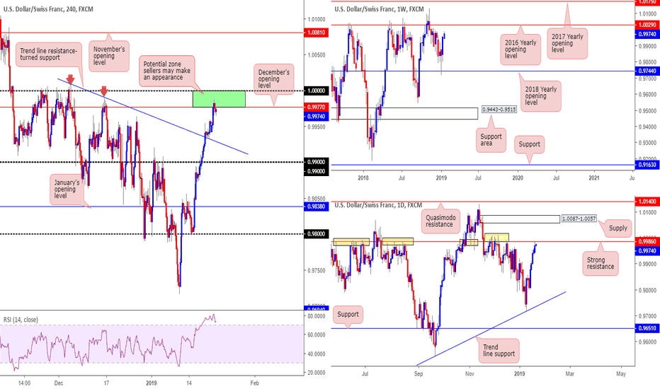 USDCHF: Possible sell zone at 1.0000-0.9977 with reasonable confluence