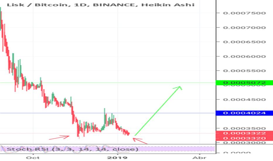 LSKBTC: Lsk/btc posible cambio de tendencia