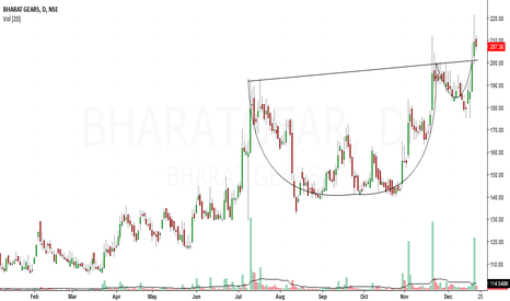BHARATGEAR: bharat gears looks bullish in short to medium term