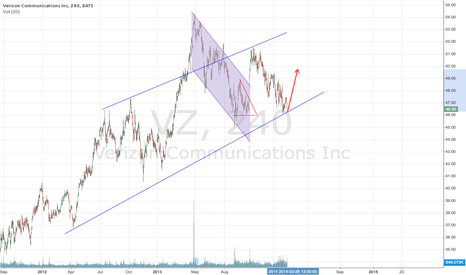 VZ: Bounce off bottom channel