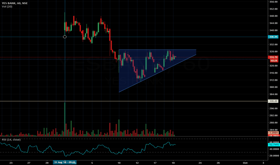 YESBANK: Yes Bank preparing for some action