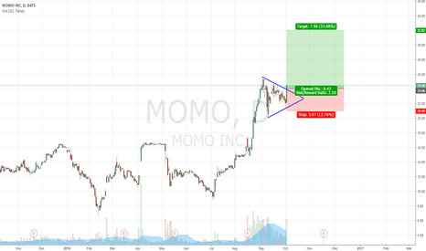 MOMO: Clear long idea