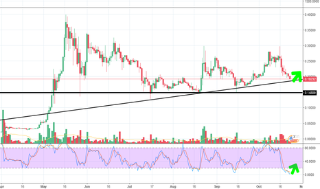 XRPUSD: XRP Trend reversal signal waiting for confirmation
