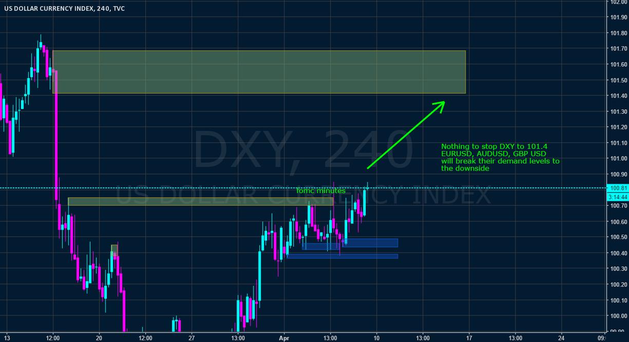 DXY broke supply level