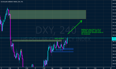DXY: DXY broke supply level