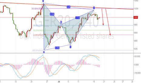 GER30: short to 9550