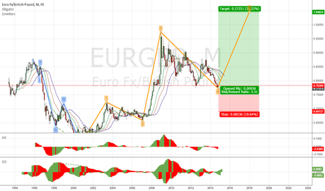EURGBP:  EUR/GBP Elliott Wave Analysis