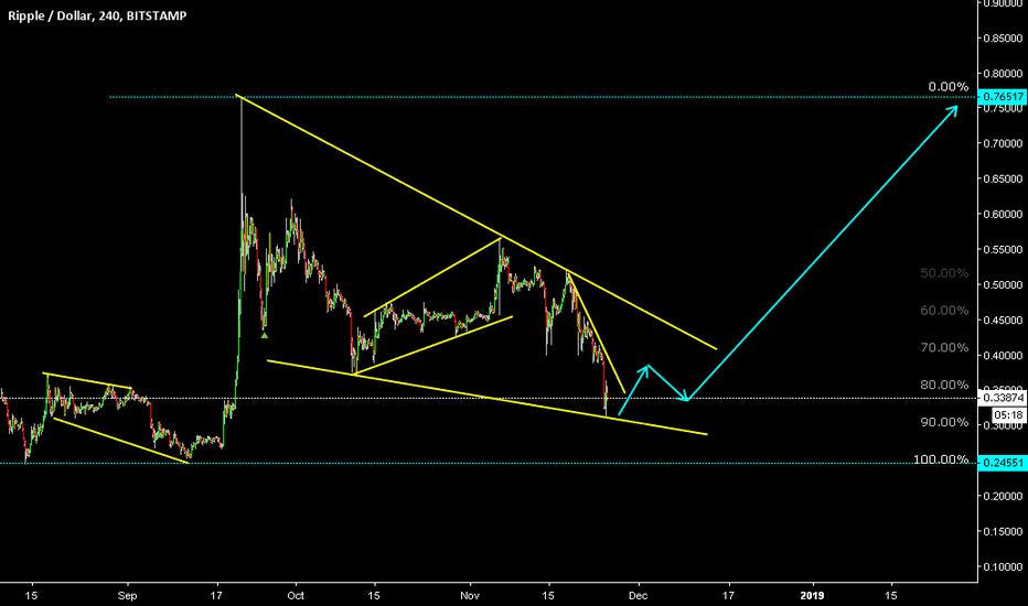 XRPUSD: Ripple / U.S. Dollar