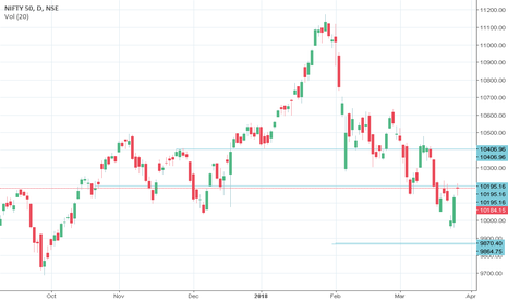 NIFTY: hold long position
