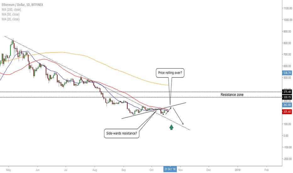 ETHUSD: ETH/USD - Trading Opportunity