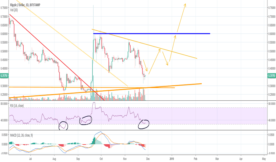 XRPUSD: Ripple: One of the best Crypto's right now.