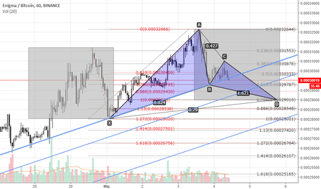 ENGBTC: ENG/BTC H1 Over-balance + Gartley. test Equilibrium