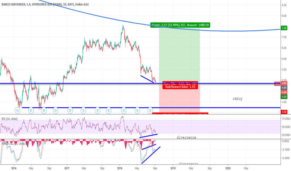 San Stock Price And Chart Tradingview