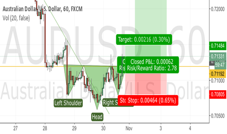 AUDUSD: Head and shoulder