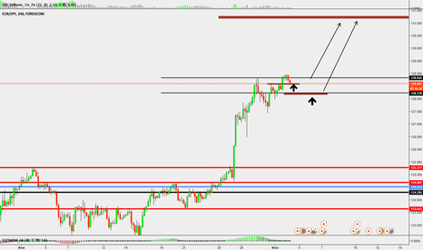 EURJPY: Евро Йена покупки от уровней