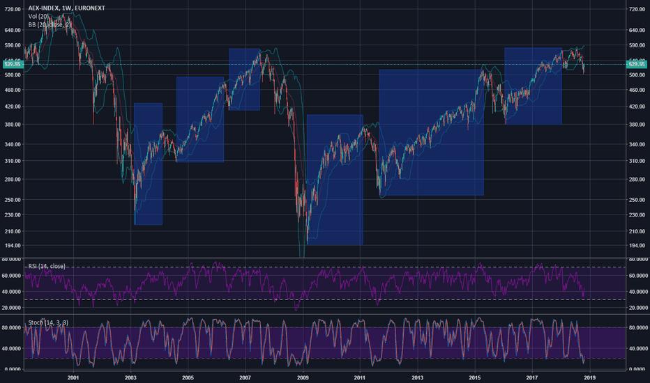 AEX: Long term bear
