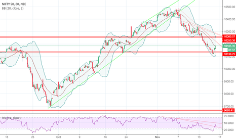 NIFTY: NIFTY ( 1HR. CHART)