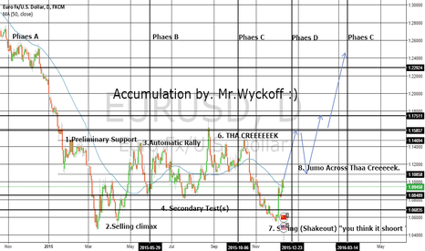 EURUSD: EUR/USD Accumulation