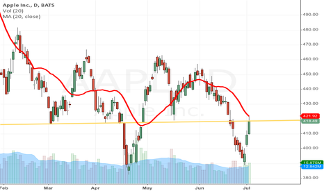 AAPL: AAPL short term bearish