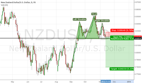 NZDUSD: Head & Shoulders on NZDUSD?